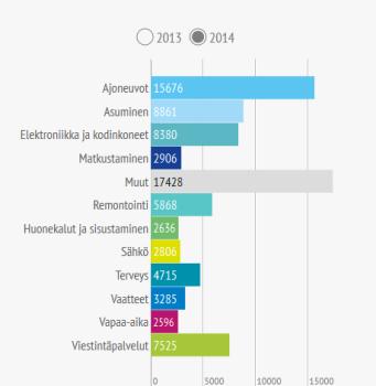 Tuoteryhmät 2014